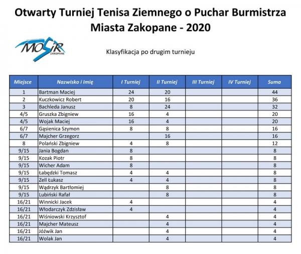 tn Klasyfikacja po 2 turnieju tenis 2020