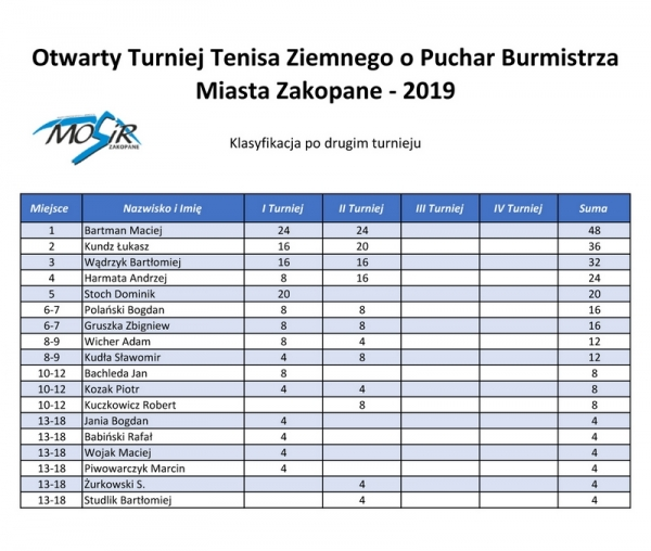 tn Klasyfikacja po 2 turnieju tenis 2019