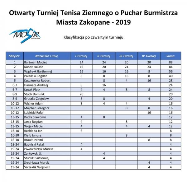 tn Klasyfikacja po 4 turnieju tenis 2019