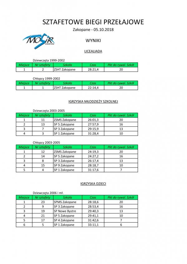 Sztafety biegowe 1 wyniki 05.10