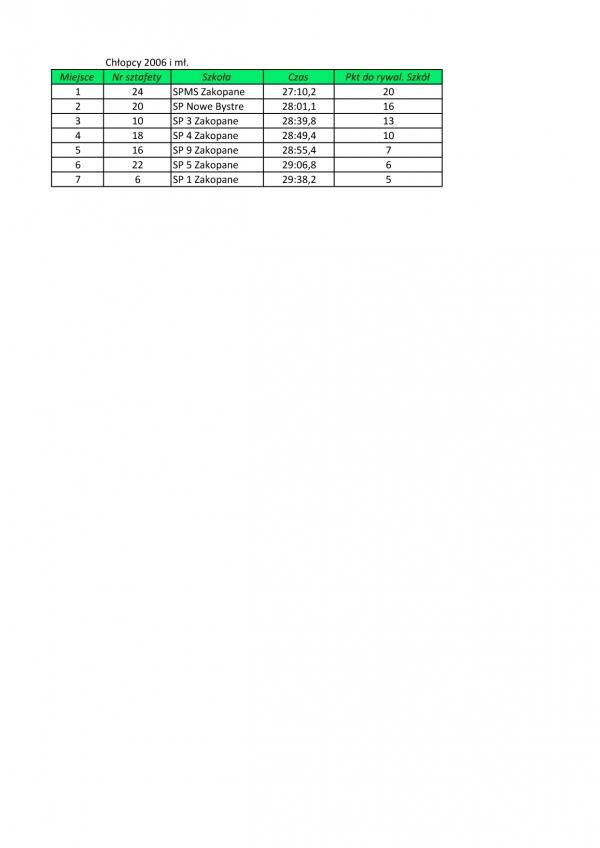 Sztafety biegowe 2 wyniki 05